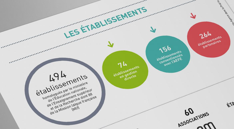 L-agence-pour-l-enseignement-Francais-a-l-Etranger-en-chiffres-zoom5-et-aefe-couv-edition-la-petite-agence-parisienne